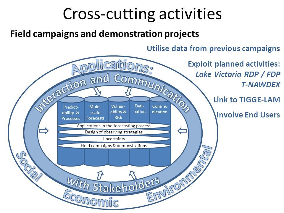 Cross-cutting activities Vulner- ability & Risk Multi- scale Forecasts Eval- uation Commu nication Predict- ability & Processes Field campaigns & demo