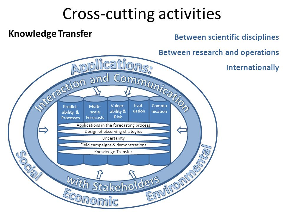 Cross-cutting activities Vulner- ability & Risk Multi- scale Forecasts Eval- uation Commu nication Predict- ability & Processes Knowledge Transfer Field campaigns & demonstrations Uncertainty Design of observing strategies Applications in the forecasting process Knowledge Transfer Between scientific disciplines Between research and operations Internationally
