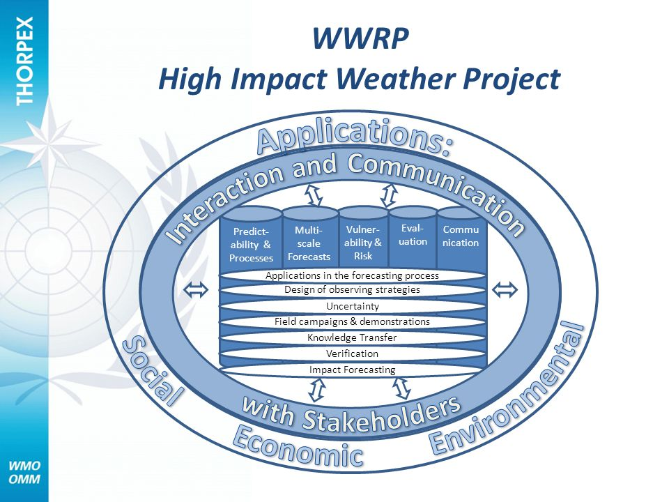 Vulner- ability & Risk Multi- scale Forecasts Eval- uation Commu nication Predict- ability & Processes Impact Forecasting Verification Knowledge Transfer Field campaigns & demonstrations Uncertainty Design of observing strategies Applications in the forecasting process WWRP High Impact Weather Project