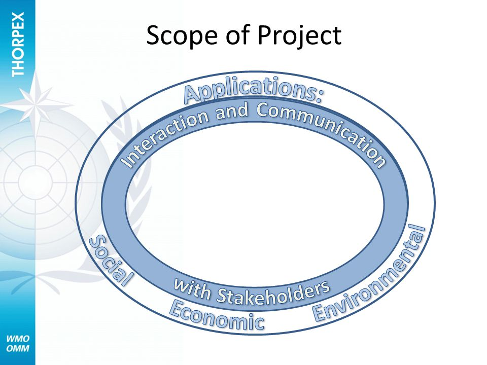 Cross-cutting activities Vulner- ability & Risk Multi- scale Forecasts Eval- uation Commu nication Predict- ability & Processes Uncertainty Design of observing strategies Applications in the forecasting process Uncertainty Understanding Predicting Evaluating Communicating