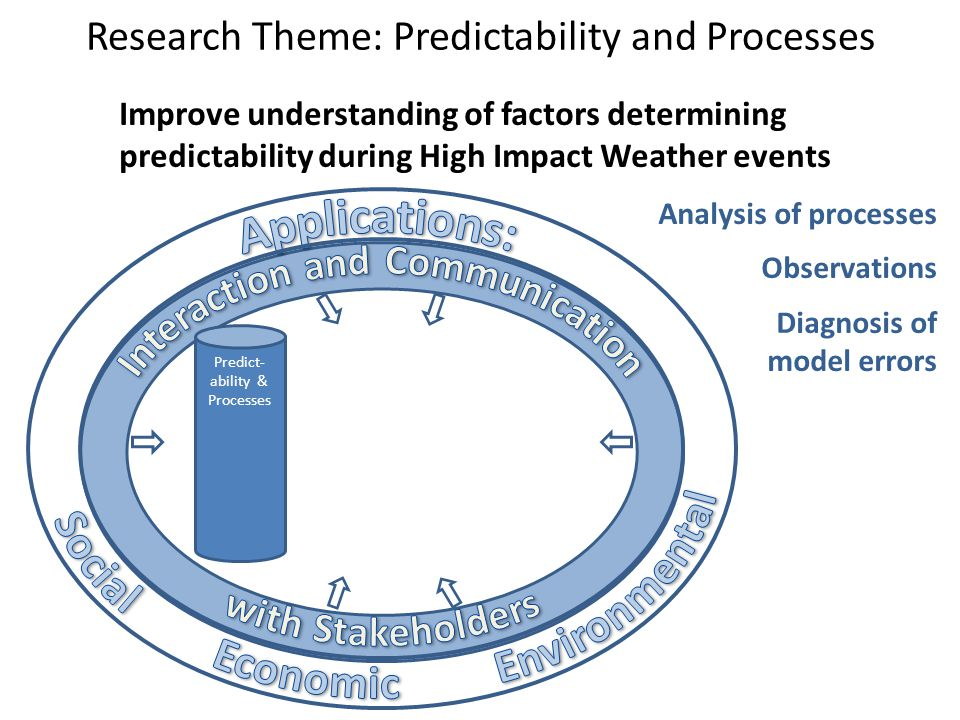 Research Theme: Predictability and Processes Predict- ability & Processes Analysis of processes Observations Diagnosis of model errors Improve understanding of factors determining predictability during High Impact Weather events