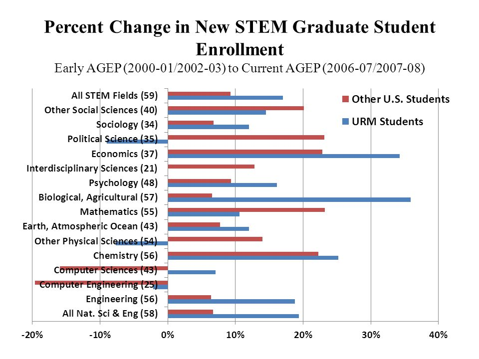 Percent Change in New STEM Graduate Student Enrollment Early AGEP (2000-01/2002-03) to Current AGEP (2006-07/2007-08)