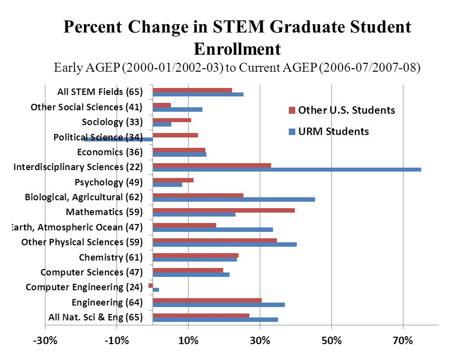 Percent Change in STEM Graduate Student Enrollment Early AGEP (2000-01/2002-03) to Current AGEP (2006-07/2007-08)