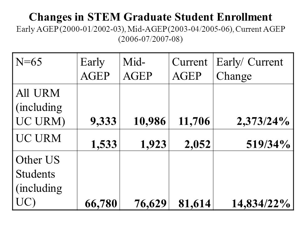 Changes in STEM Graduate Student Enrollment Early AGEP (2000-01/2002-03), Mid-AGEP (2003-04/2005-06), Current AGEP (2006-07/2007-08) N=65Early AGEP Mi