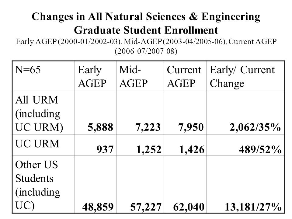 Changes in All Natural Sciences & Engineering Graduate Student Enrollment Early AGEP (2000-01/2002-03), Mid-AGEP (2003-04/2005-06), Current AGEP (2006
