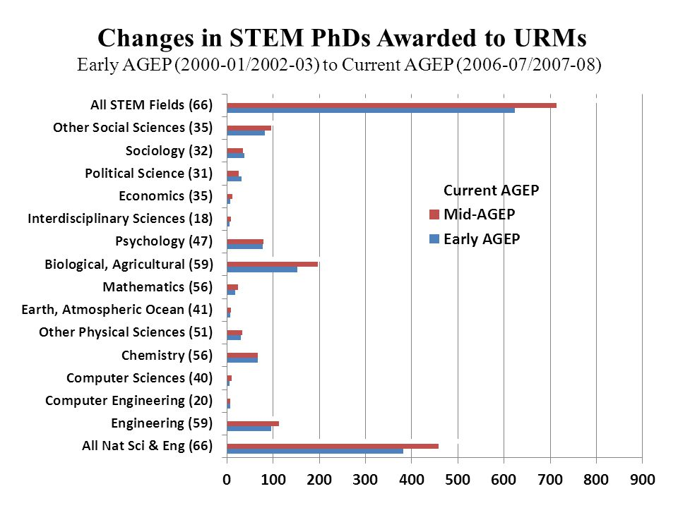 Changes in All Natural Sciences & Engineering Graduate Student Enrollment Early AGEP (2000-01/2002-03), Mid-AGEP (2003-04/2005-06), Current AGEP (2006-07/2007-08) N=65Early AGEP Mid- AGEP Current AGEP Early/ Current Change All URM (including UC URM) 5,8887,2237,9502,062/35% UC URM 9371,2521,426489/52% Other US Students (including UC) 48,85957,22762,04013,181/27%