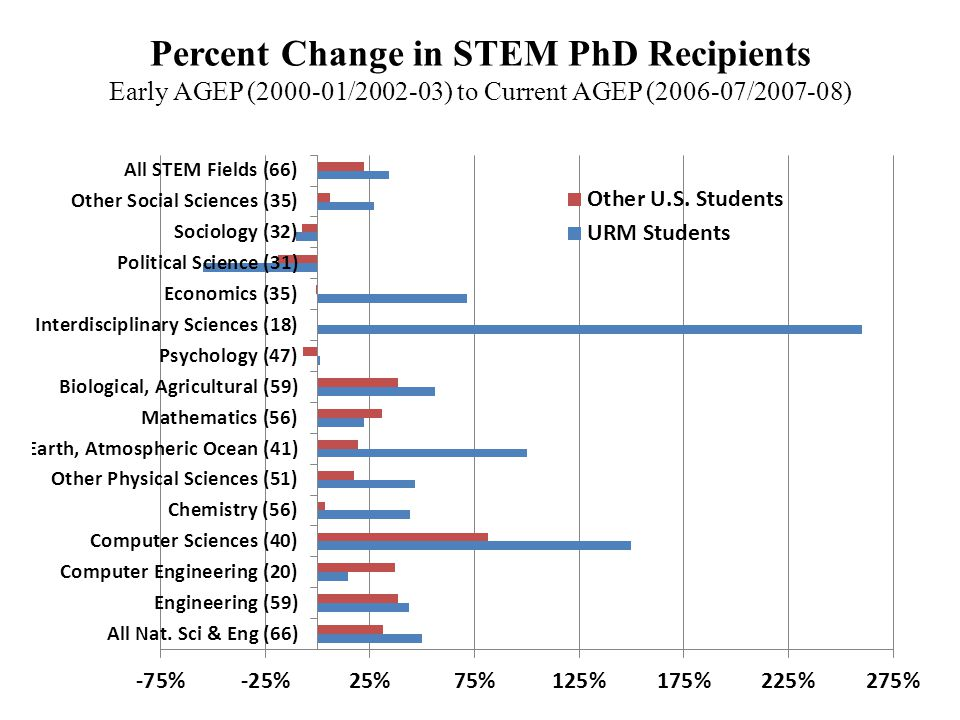 Percent Change in STEM PhD Recipients Early AGEP (2000-01/2002-03) to Current AGEP (2006-07/2007-08)