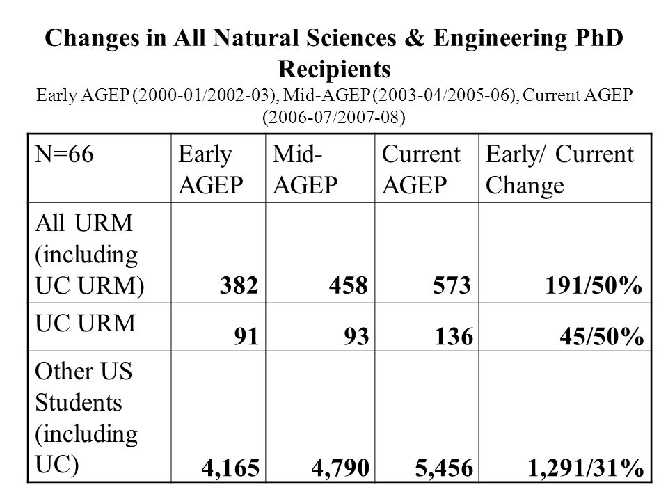 Changes in New STEM URM Graduate Student Enrollment Early AGEP (2000-01/2002-03) to Current AGEP (2006-07/2007-08)