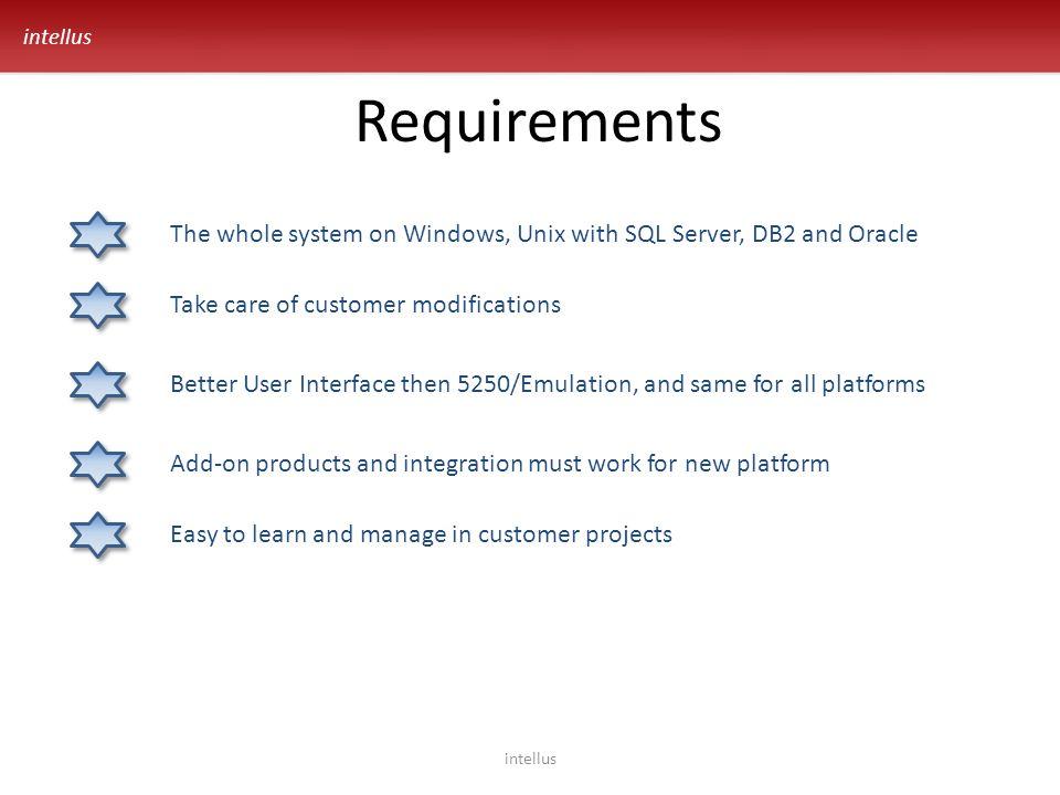 intellus AS400 User Interface SQL Server Framework Authentication Windows Queues Application 1 Application 2 Design Tools Administration ODBC Driver JDBC Driver Java AS400 100% Conversion