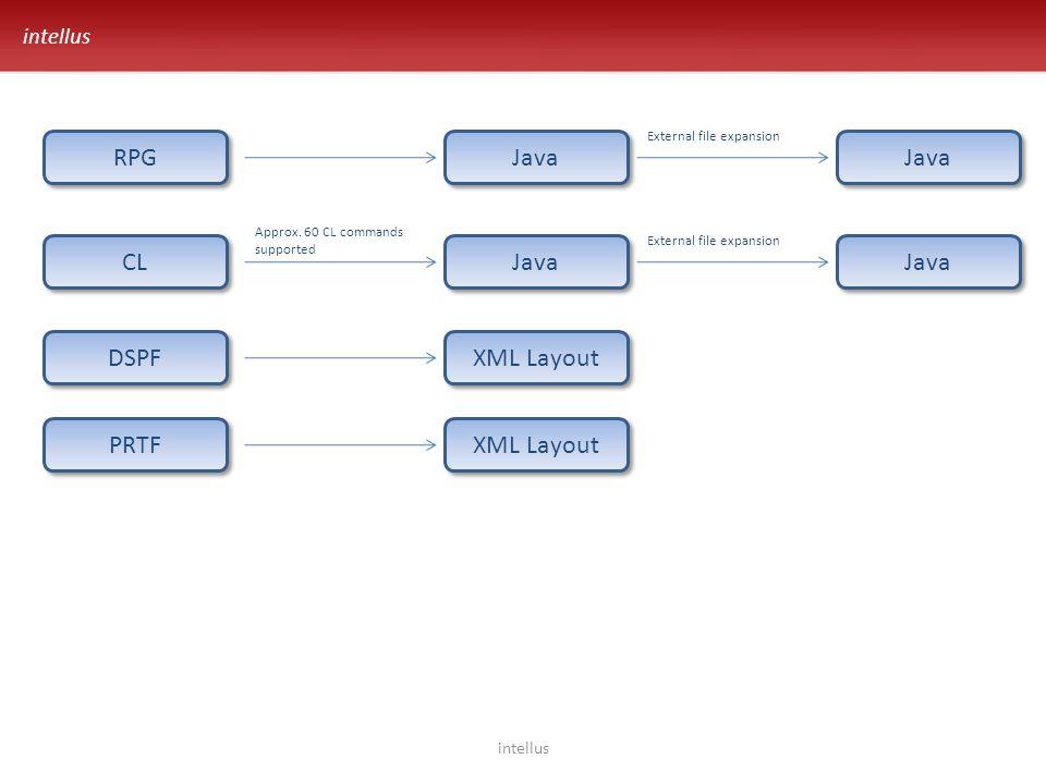 intellus Performance intellus 2005 Performance 2006200720082009 Reference AS400 Windows, Java, SQL Server Hardware JVM Code optimize