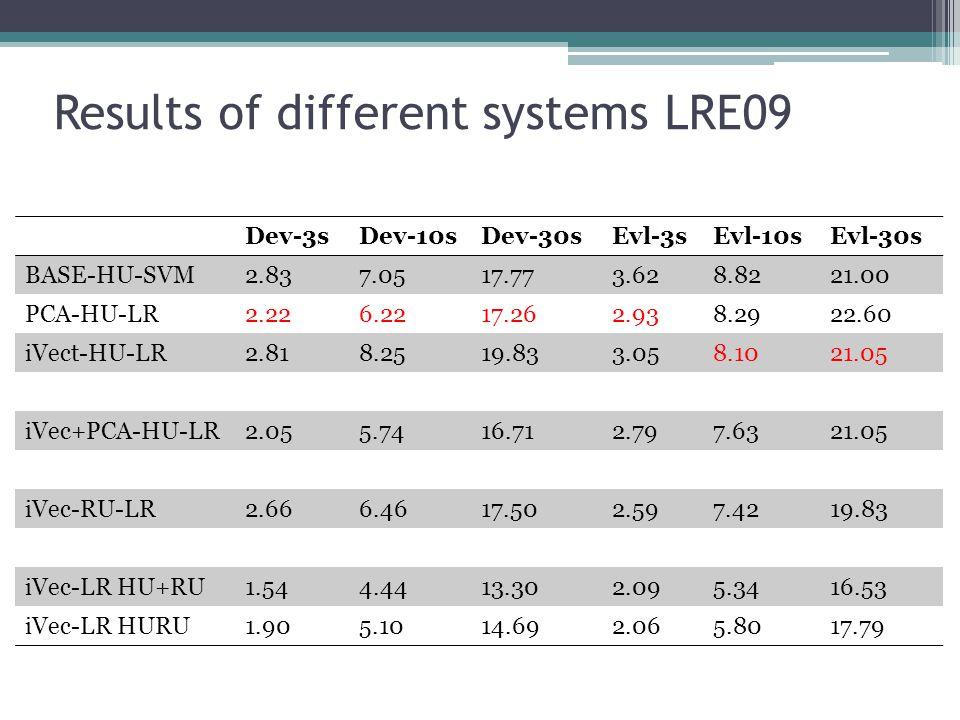 Results of different systems LRE09 Dev-3sDev-10sDev-30sEvl-3sEvl-10sEvl-30s BASE-HU-SVM2.837.0517.773.628.8221.00 PCA-HU-LR2.226.2217.262.938.2922.60 iVect-HU-LR2.818.2519.833.058.1021.05 iVec+PCA-HU-LR2.055.7416.712.797.6321.05 iVec-RU-LR2.666.4617.502.597.4219.83 iVec-LR HU+RU1.544.4413.302.095.3416.53 iVec-LR HURU1.905.1014.692.065.8017.79