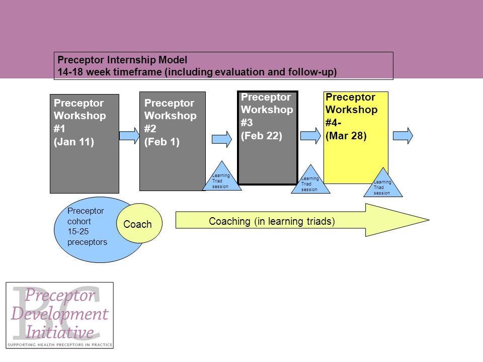 Preceptor Workshop #2 (Feb 1) Preceptor Workshop #3 (Feb 22) Preceptor Workshop #4- (Mar 28) Preceptor cohort 15-25 preceptors Coach Preceptor Internship Model 14-18 week timeframe (including evaluation and follow-up) Preceptor Workshop #1 (Jan 11) Coaching (in learning triads) Learning Triad session
