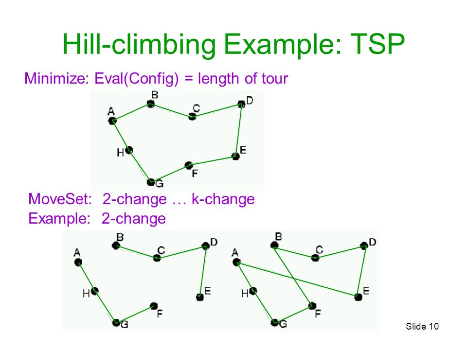 Slide 10 Hill-climbing Example: TSP Minimize: Eval(Config) = length of tour MoveSet: 2-change … k-change Example: 2-change