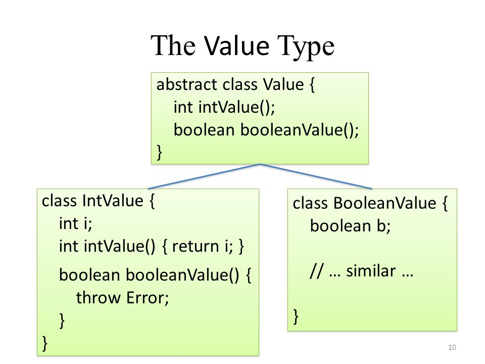 The Value Type 10 abstract class Value { int intValue(); boolean booleanValue(); } abstract class Value { int intValue(); boolean booleanValue(); } class IntValue { int i; int intValue() { return i; } boolean booleanValue() { throw Error; } class IntValue { int i; int intValue() { return i; } boolean booleanValue() { throw Error; } class BooleanValue { boolean b; // … similar … } class BooleanValue { boolean b; // … similar … }