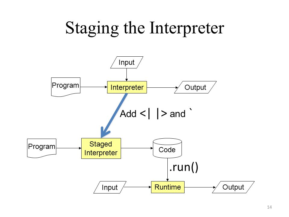 Staging the Interpreter 14 Input Program OutputInterpreter Input OutputRuntime Program Staged Interpreter Code Add and `.run()