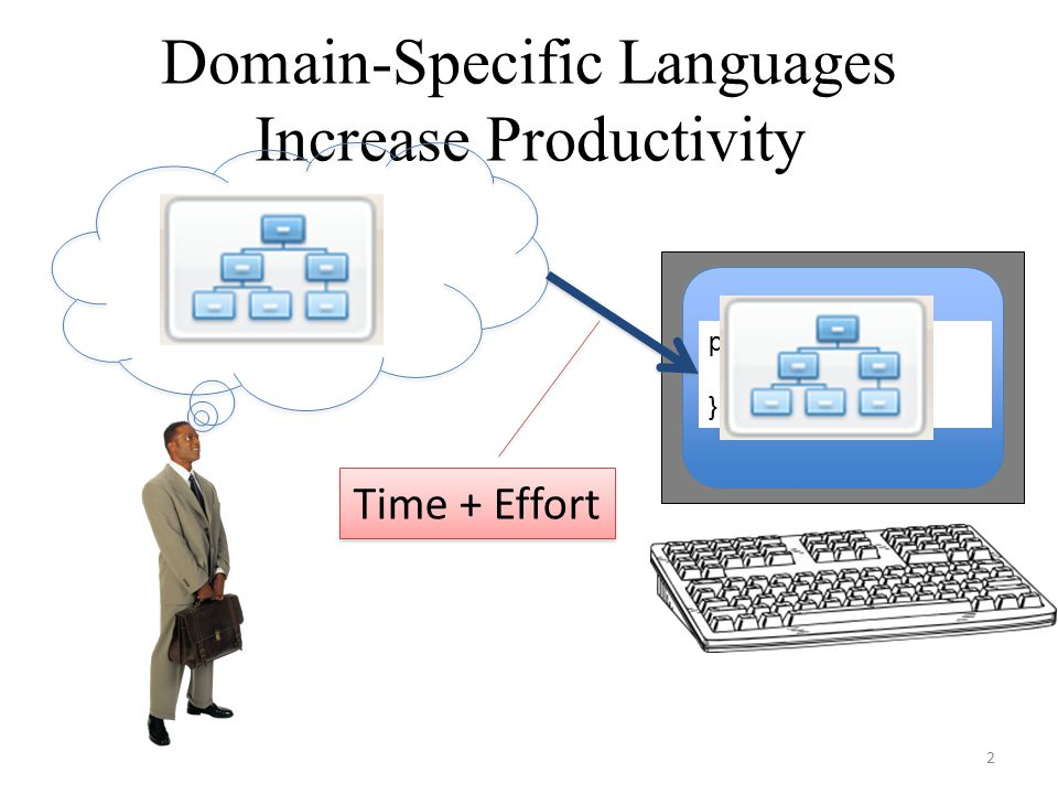Domain-Specific Languages Increase Productivity public int f () {... } 2 Time + Effort