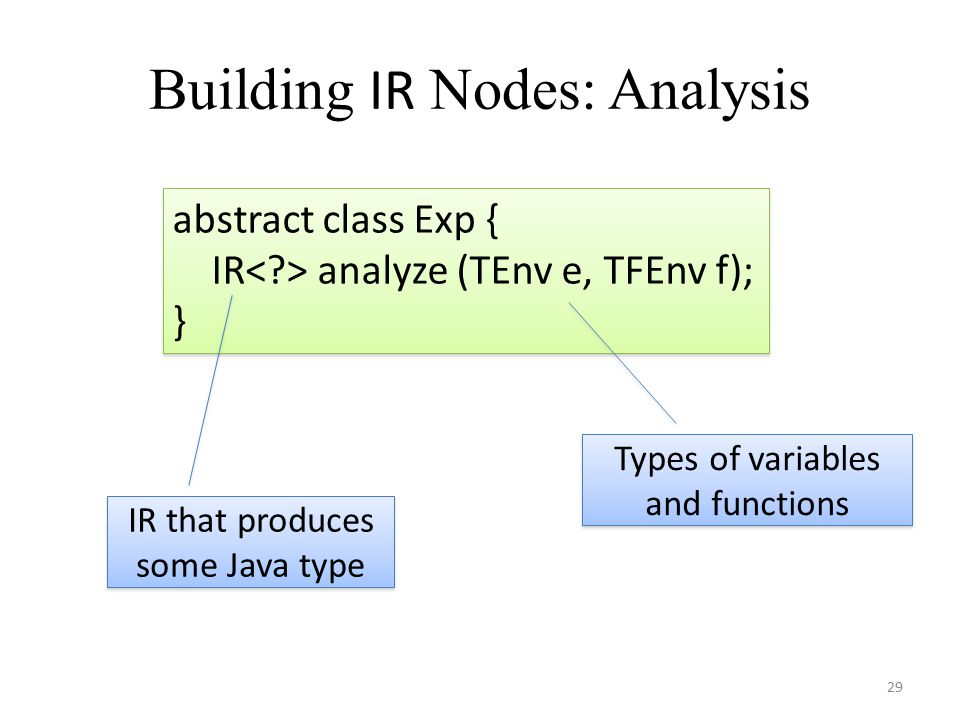 Building IR Nodes: Analysis 29 abstract class Exp { IR analyze (TEnv e, TFEnv f); } abstract class Exp { IR analyze (TEnv e, TFEnv f); } Types of variables and functions IR that produces some Java type