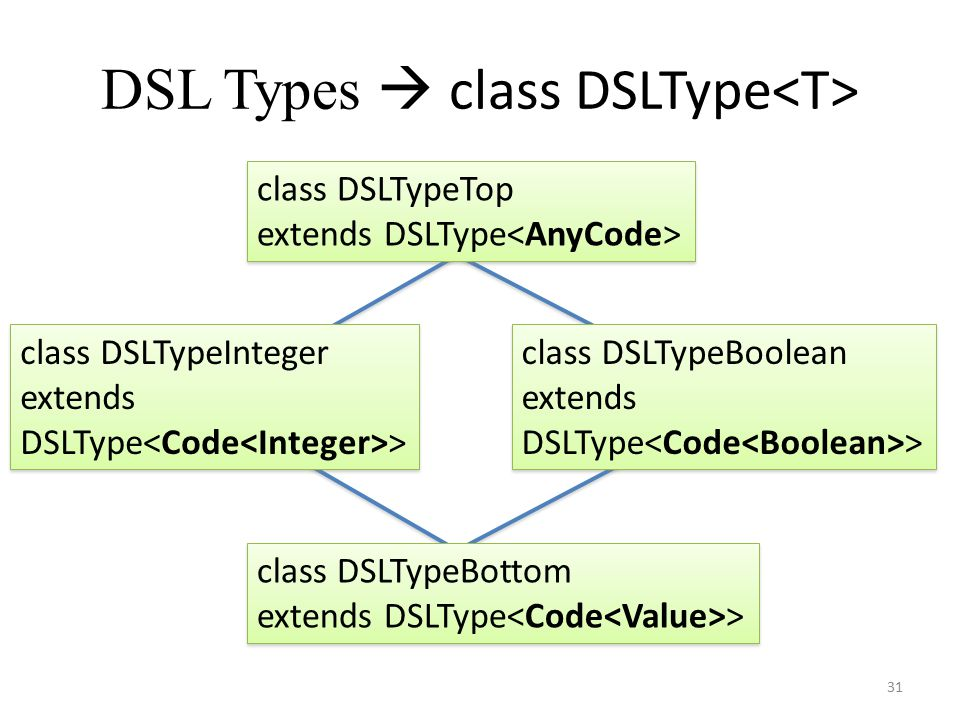 DSL Types  class DSLType 31 Unknown Any IntegerBoolean class DSLTypeTop extends DSLType class DSLTypeTop extends DSLType class DSLTypeInteger extends DSLType > class DSLTypeInteger extends DSLType > class DSLTypeBoolean extends DSLType > class DSLTypeBoolean extends DSLType > class DSLTypeBottom extends DSLType > class DSLTypeBottom extends DSLType >