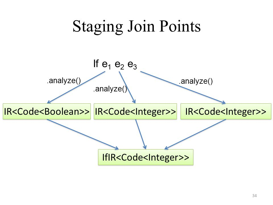 Staging Join Points 34 If e 1 e 2 e 3 IfIR > IR >.analyze()