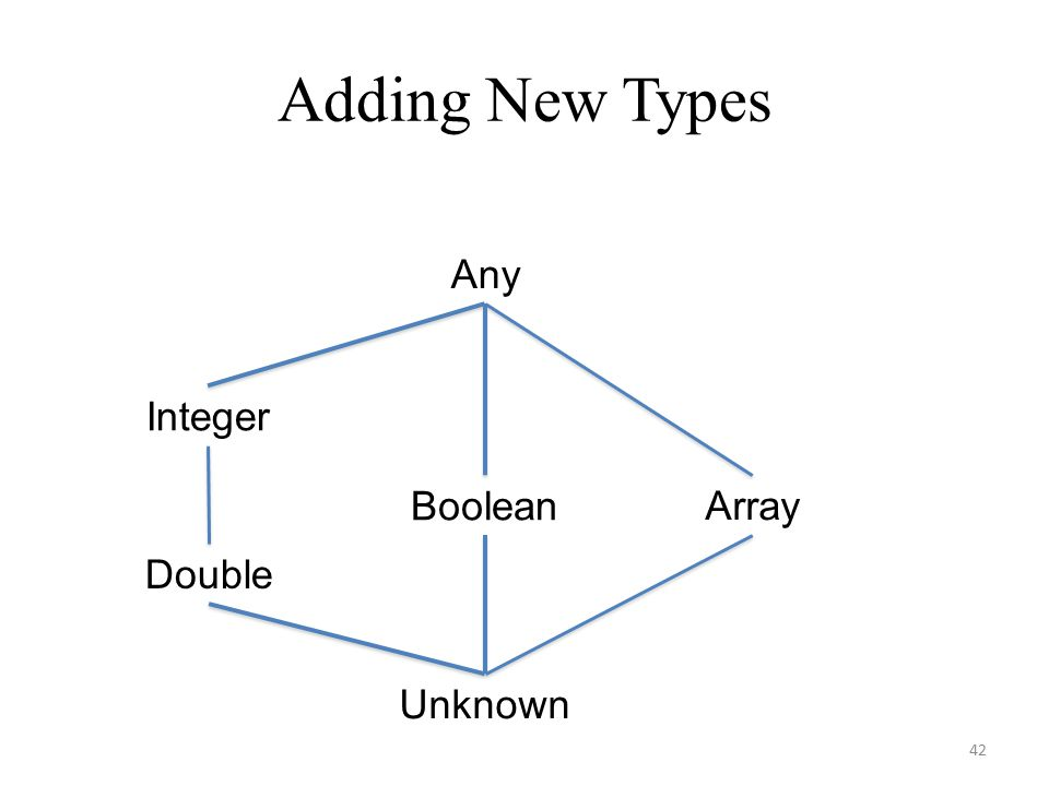 Adding New Types 42 Unknown Any Integer Boolean Double Array