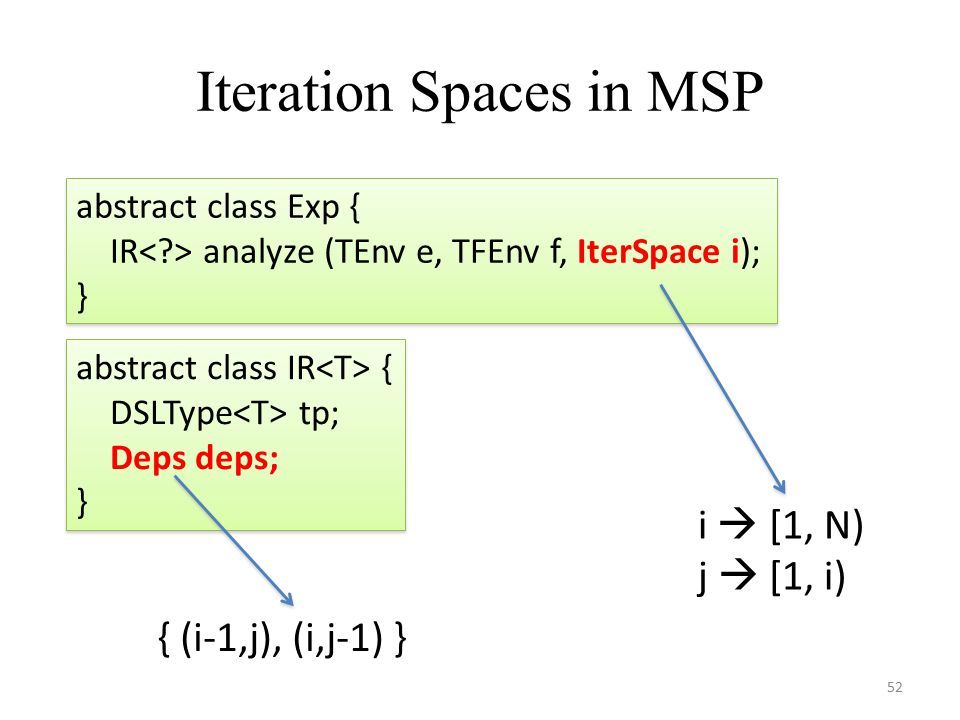 Iteration Spaces in MSP 52 abstract class Exp { IR analyze (TEnv e, TFEnv f, IterSpace i); } abstract class Exp { IR analyze (TEnv e, TFEnv f, IterSpace i); } i  [1, N) j  [1, i) { (i-1,j), (i,j-1) } abstract class IR { DSLType tp; Deps deps; } abstract class IR { DSLType tp; Deps deps; }