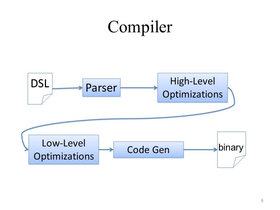 Compiler 6 DSL Parser High-Level Optimizations Low-Level Optimizations Code Gen binary