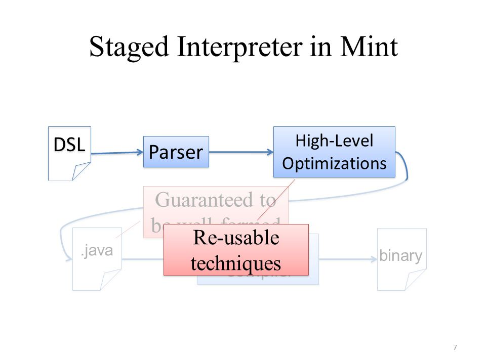 Staged Interpreter in Mint DSL Parser High-Level Optimizations Java Compiler Java Compiler binary.java Guaranteed to be well-formed 7 Re-usable techniques