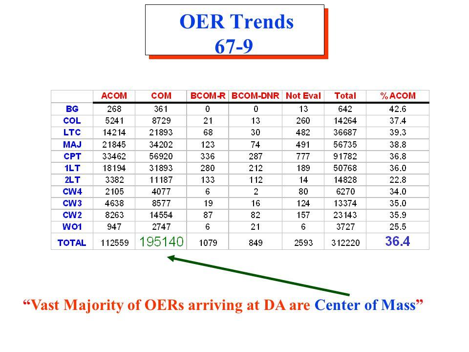 OER Trends 67-9 Vast Majority of OERs arriving at DA are Center of Mass