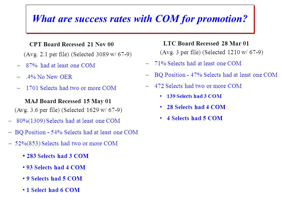 LTC Board Recessed 28 Mar 01 (Avg. 3 per file) (Selected 1210 w/ 67-9) –71% Selects had at least one COM –BQ Position - 47% Selects had at least one C
