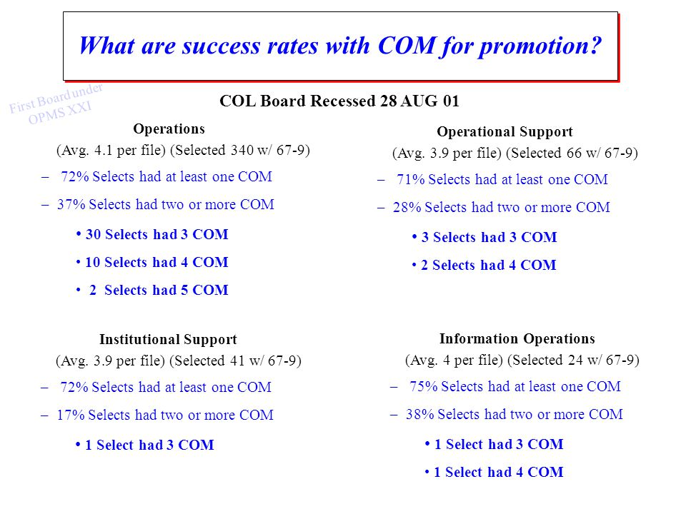 Operations (Avg. 4.1 per file) (Selected 340 w/ 67-9) – 72% Selects had at least one COM – 37% Selects had two or more COM 30 Selects had 3 COM 10 Sel