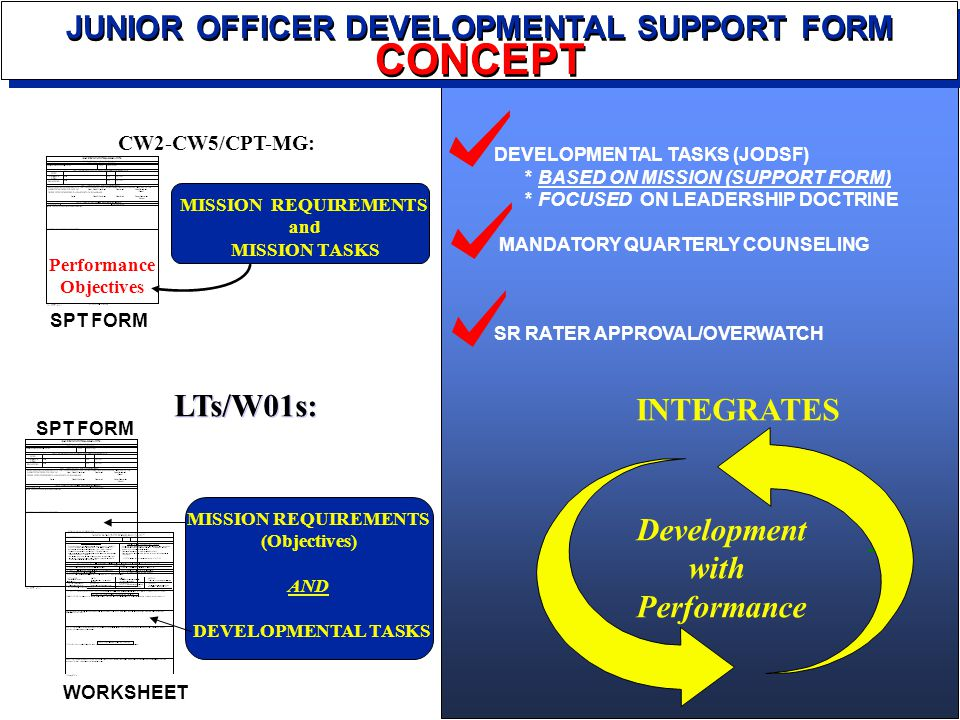 MISSION REQUIREMENTS (Objectives) AND DEVELOPMENTAL TASKS JUNIOR OFFICER DEVELOPMENTAL SUPPORT FORM CONCEPT JUNIOR OFFICER DEVELOPMENTAL SUPPORT FORM CONCEPT SPT FORM WORKSHEET SPT FORM CW2-CW5/CPT-MG: MISSION REQUIREMENTS and MISSION TASKS Performance Objectives DEVELOPMENTAL TASKS (JODSF) * BASED ON MISSION (SUPPORT FORM) * FOCUSED ON LEADERSHIP DOCTRINE MANDATORY QUARTERLY COUNSELING SR RATER APPROVAL/OVERWATCH LTs/W01s: Development with Performance INTEGRATES