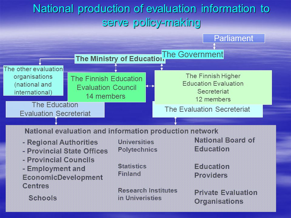 National production of evaluation information to serve policy-making Parliament The Ministry of Education The Government The Education Evaluation Secr