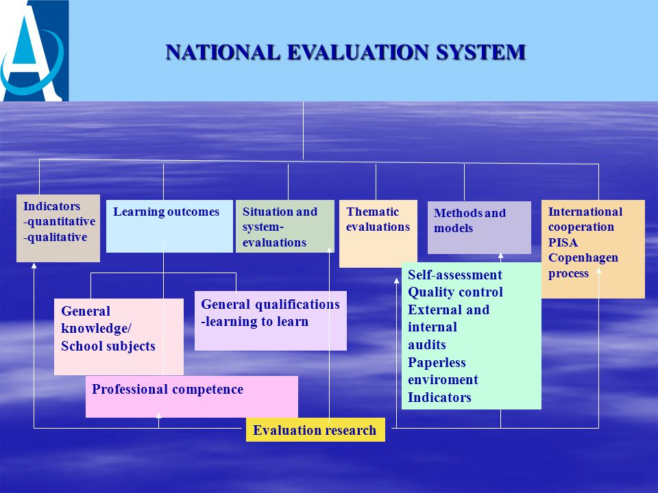 NATIONAL EVALUATION SYSTEM Indicators -quantitative -qualitative Learning outcomes General knowledge/ School subjects Professional competence General