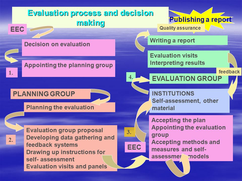Evaluation process and decision making Decision on evaluation Appointing the planning group PLANNING GROUP Planning the evaluation Evaluation group proposal Developing data gathering and feedback systems Drawing up instructions for self- assessment Evaluation visits and panels EEC Accepting the plan Appointing the evaluation group Accepting methods and measures and self- assessment models INSTITUTIONS Self-assessment, other material EVALUATION GROUP Evaluation visits Interpreting results Writing a report Publishing a report EEC 1.