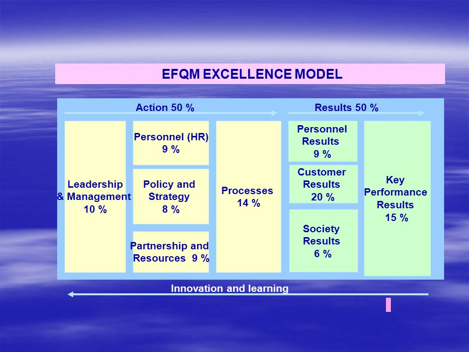 EFQM EXCELLENCE MODEL Leadership & Management 10 % Processes 14 % Key Performance Results 15 % Personnel (HR) 9 % Personnel Results 9 % Policy and Strategy 8 % Partnership and Resources 9 % Customer Results 20 % Society Results 6 % Action 50 % Results 50 % Innovation and learning
