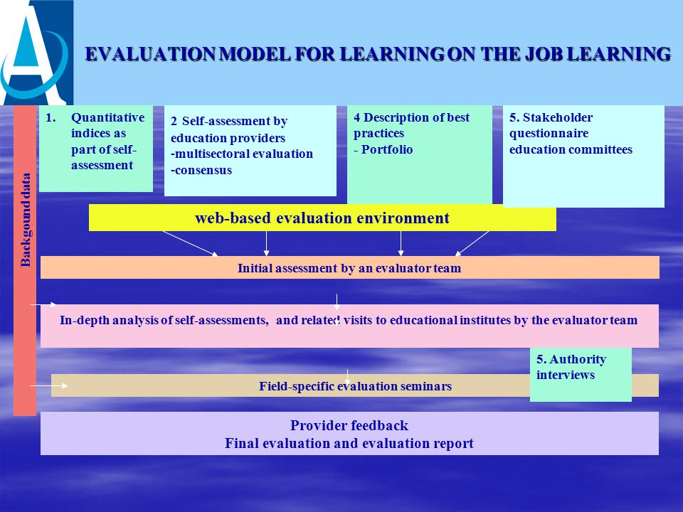 EVALUATION MODEL FOR LEARNING ON THE JOB LEARNING 1.Quantitative indices as part of self- assessment 2 Self-assessment by education providers -multisectoral evaluation -consensus 4 Description of best practices - Portfolio Initial assessment by an evaluator team In-depth analysis of self-assessments, and related visits to educational institutes by the evaluator team Field-specific evaluation seminars Provider feedback Final evaluation and evaluation report Backgound data web-based evaluation environment 5.
