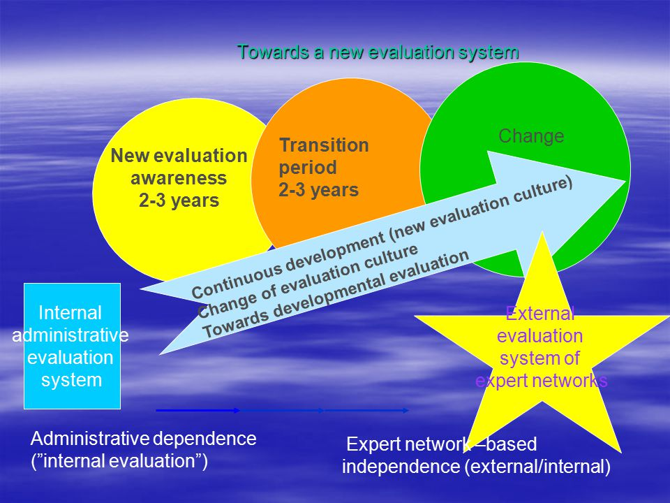 Towards a new evaluation system Internal administrative evaluation system New evaluation awareness 2-3 years Transition period 2-3 years Change Continuous development (new evaluation culture) Change of evaluation culture Towards developmental evaluation External evaluation system of expert networks Administrative dependence ( internal evaluation ) Expert network –based independence (external/internal)