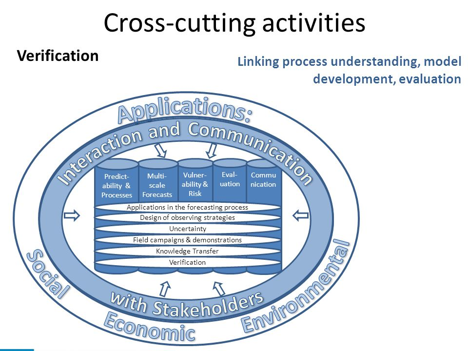 Cross-cutting activities Vulner- ability & Risk Multi- scale Forecasts Eval- uation Commu nication Predict- ability & Processes Verification Knowledge Transfer Field campaigns & demonstrations Uncertainty Design of observing strategies Applications in the forecasting process Verification Linking process understanding, model development, evaluation
