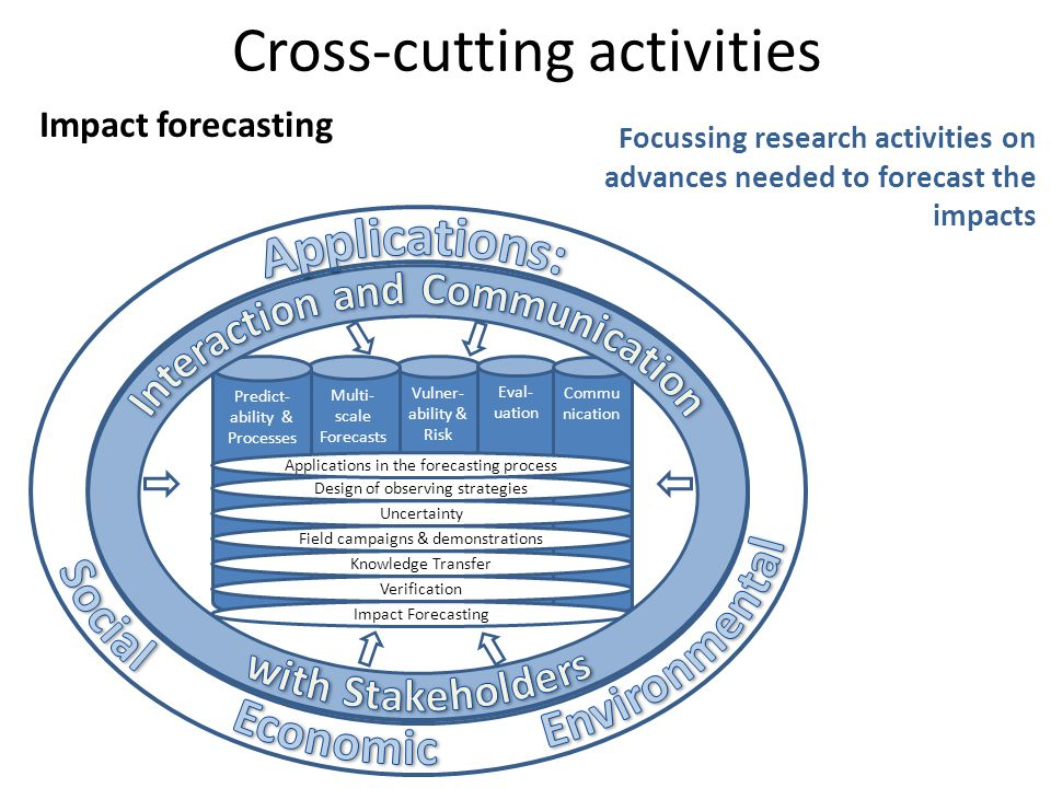 Cross-cutting activities Vulner- ability & Risk Multi- scale Forecasts Eval- uation Commu nication Predict- ability & Processes Impact Forecasting Verification Knowledge Transfer Field campaigns & demonstrations Uncertainty Design of observing strategies Applications in the forecasting process Impact forecasting Focussing research activities on advances needed to forecast the impacts