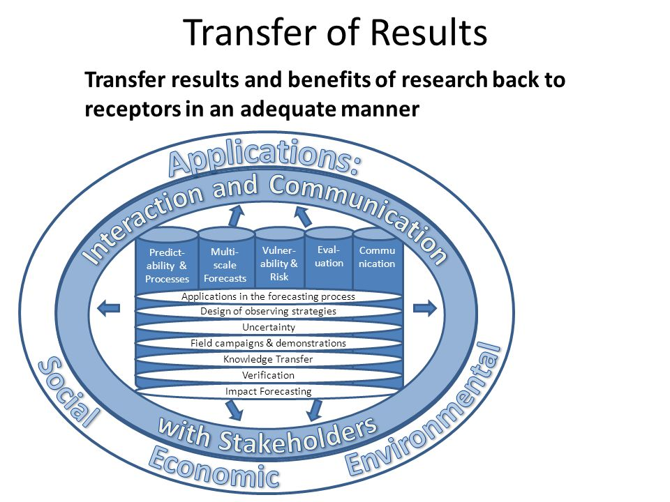 Transfer of Results Vulner- ability & Risk Multi- scale Forecasts Eval- uation Commu nication Predict- ability & Processes Impact Forecasting Verification Knowledge Transfer Field campaigns & demonstrations Uncertainty Design of observing strategies Applications in the forecasting process Transfer results and benefits of research back to receptors in an adequate manner