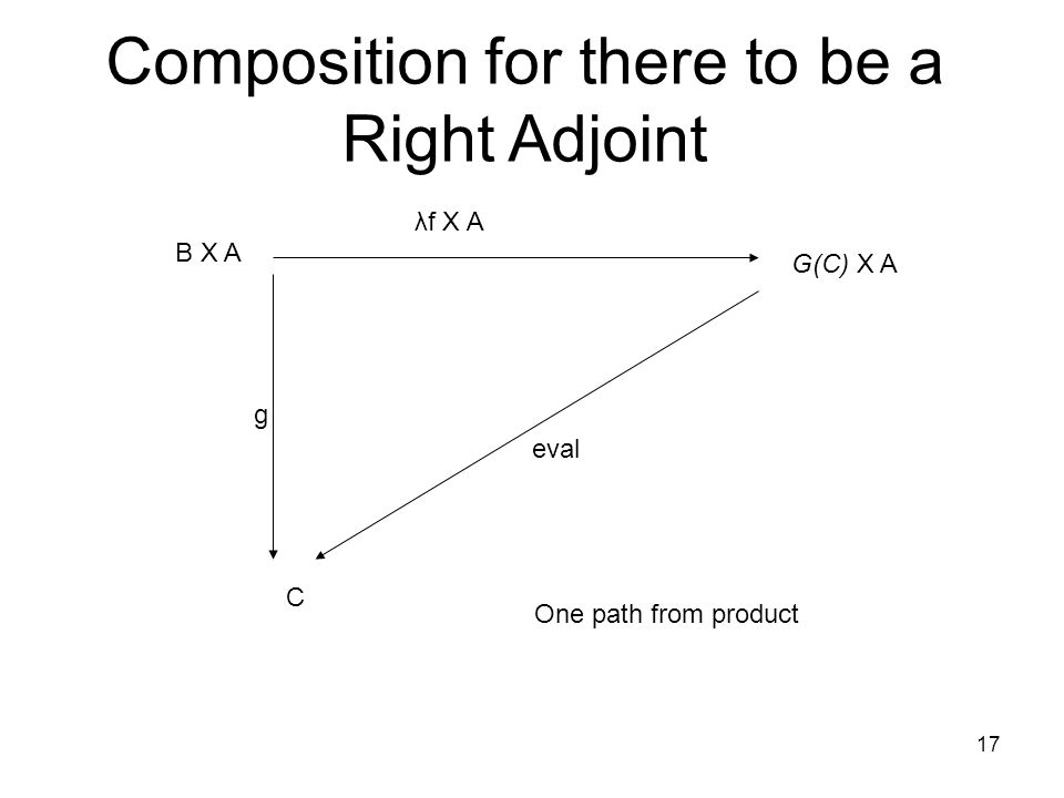 17 Composition for there to be a Right Adjoint C B X A g eval λf X A G(C) X A One path from product