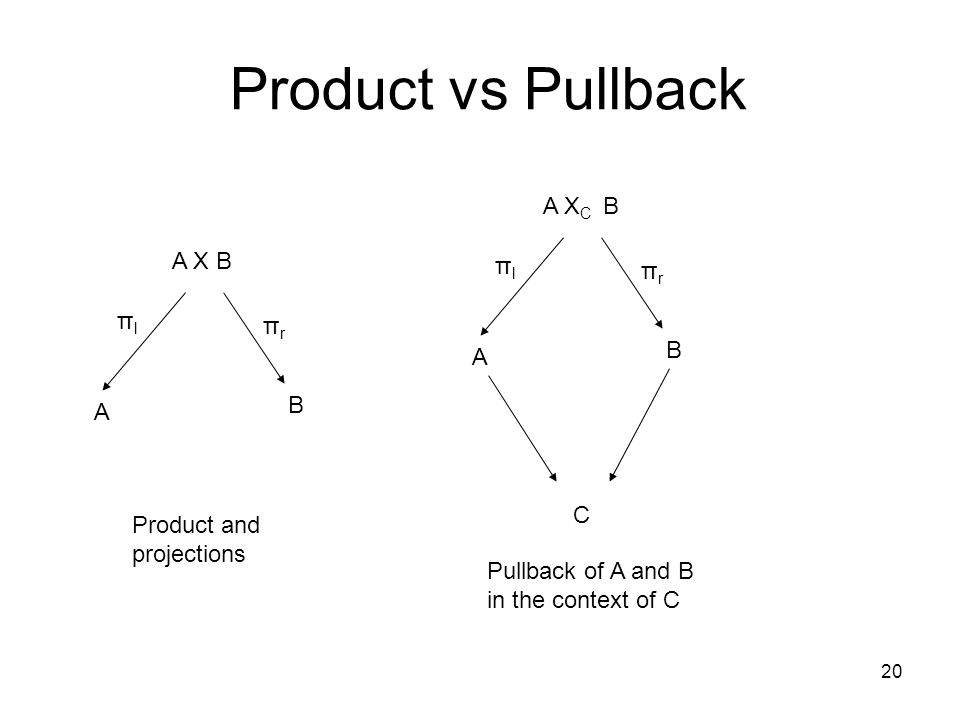 20 Product vs Pullback A X B A B πlπl πrπr Product and projections A X C B A B πlπl πrπr C Pullback of A and B in the context of C