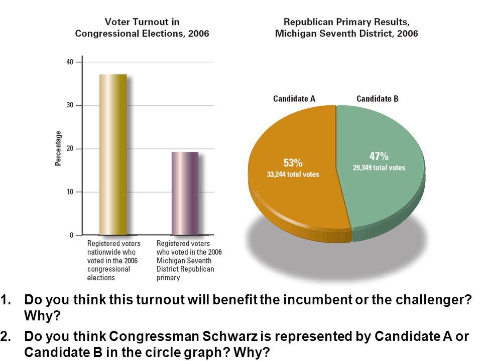 Chp 10 Sec 1 Congress & House of Representatives