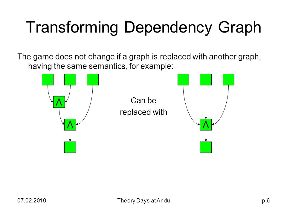 07.02.2010Theory Days at Andup.6 Transforming Dependency Graph The game does not change if a graph is replaced with another graph, having the same semantics, for example: Can be replaced with Λ ΛΛ