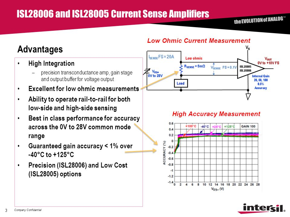 Company Confidential ISL28006 and ISL28005 Current Sense Amplifiers Advantages High Integration –precision transconductance amp, gain stage and output buffer for voltage output Excellent for low ohmic measurements Ability to operate rail-to-rail for both low-side and high-side sensing Best in class performance for accuracy across the 0V to 28V common mode range Guaranteed gain accuracy < 1% over -40°C to +125°C Precision (ISL28006) and Low Cost (ISL28005) options 3 Low Ohmic Current Measurement High Accuracy Measurement