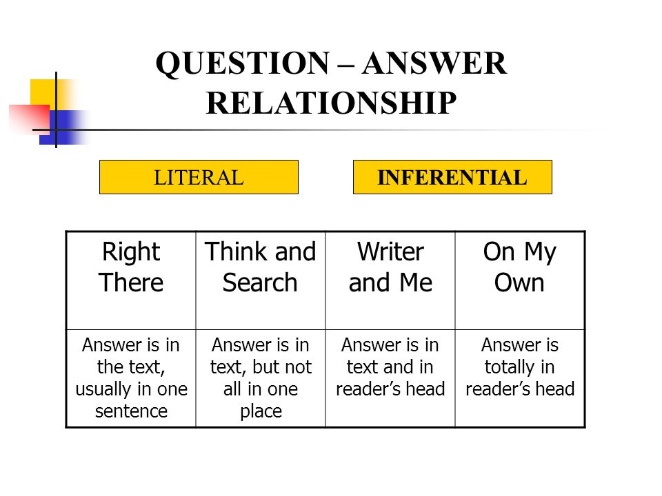 QUESTION – ANSWER RELATIONSHIP Right There Think and Search Writer and Me On My Own Answer is in the text, usually in one sentence Answer is in text, but not all in one place Answer is in text and in reader's head Answer is totally in reader's head LITERALINFERENTIAL