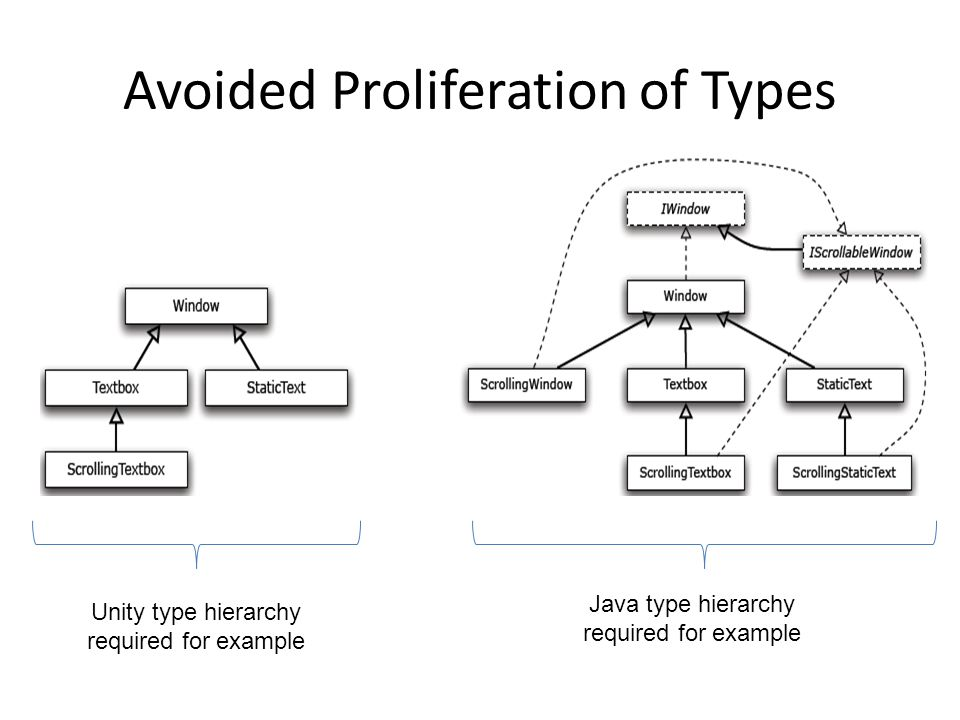 Avoided Proliferation of Types Unity type hierarchy required for example Java type hierarchy required for example