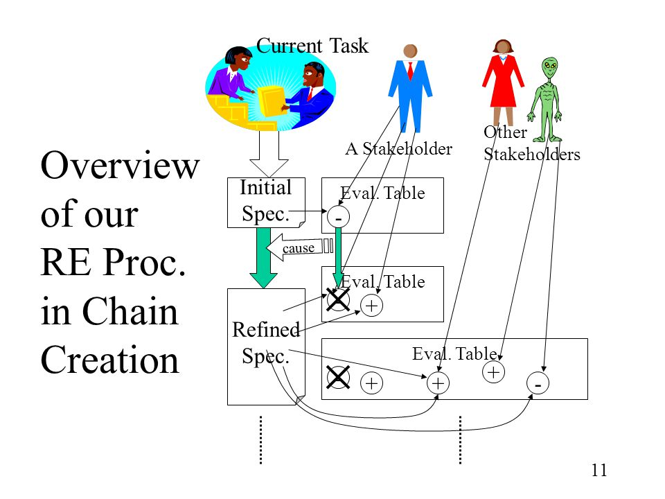 11 Overview of our RE Proc. in Chain Creation Current Task Eval.