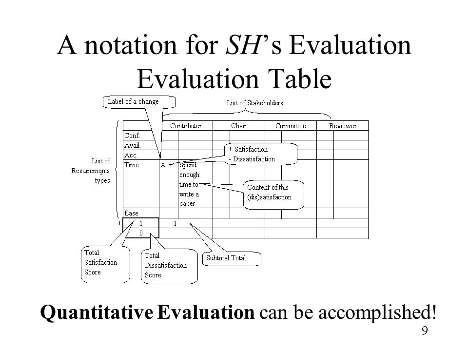 9 A notation for SH's Evaluation Evaluation Table Quantitative Evaluation can be accomplished!