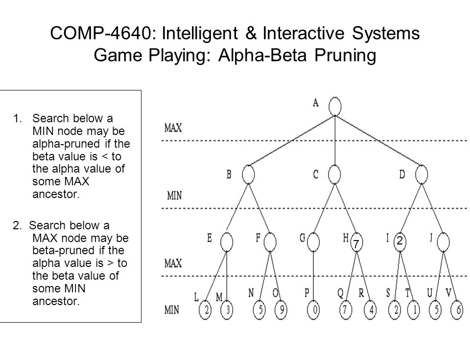 COMP-4640: Intelligent & Interactive Systems Game Playing: Alpha-Beta Pruning 1.Search below a MIN node may be alpha-pruned if the beta value is < to